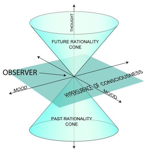 Rationality Cone Diagram