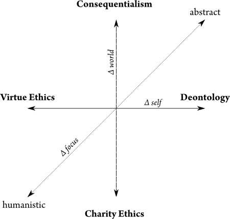 Virtue Ethics, Deontology, Consequentialism, Charity Ethics Opposition