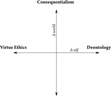 Virtue Ethics, Deontology, Consequentialism Opposition